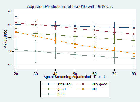 predicted probability of paq665 on y-axis, age on x-axis, lines for health score