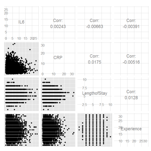 Scatter plot matrix of continuous variables