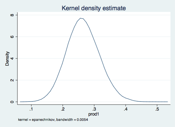 kernal density plot