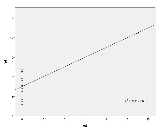 Regression Analysis by Example, Third Edition Chapter 2