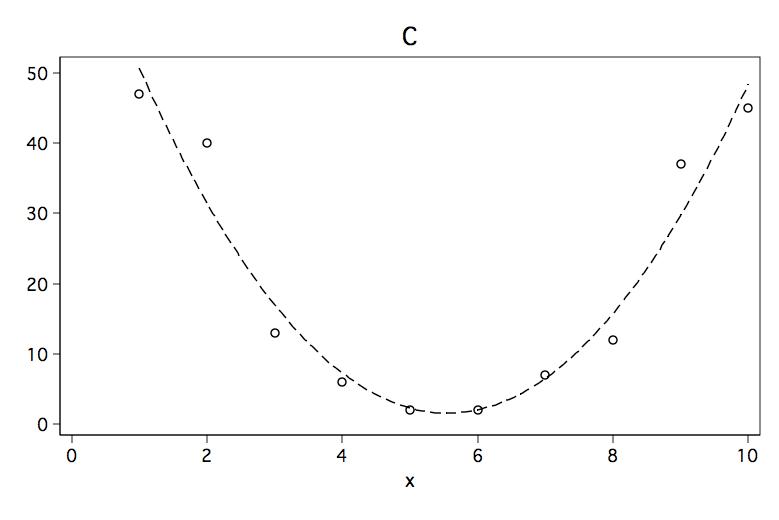 FAQ How do I interpret the sign of the quadratic term in a