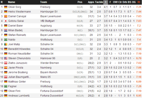 Bundesliga Ints (WhoScored)