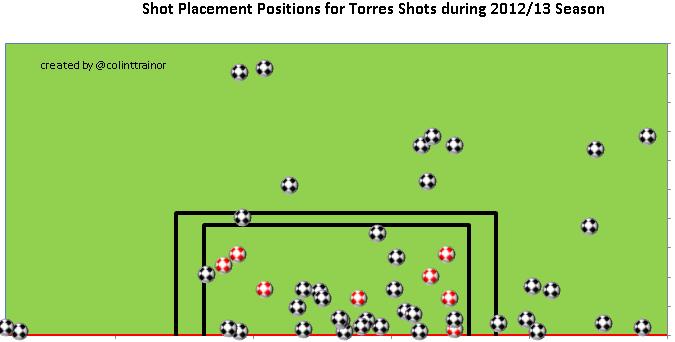 TorresPlacements