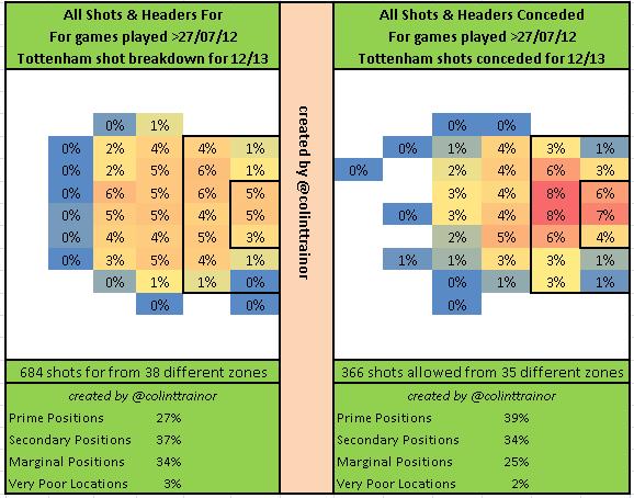 Tottenham Percentages