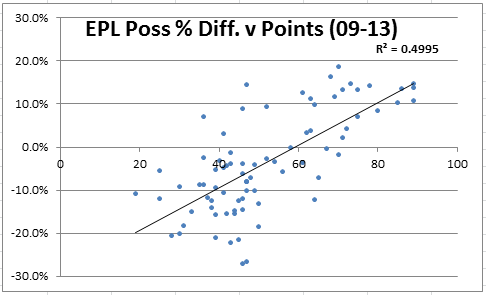 epl poss v points