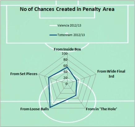 Valencia Spurs Comparison 1