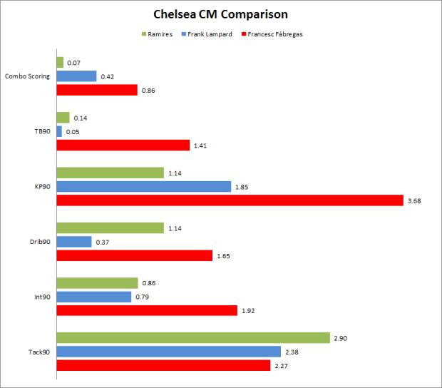 Chelsea_CM_Comparison