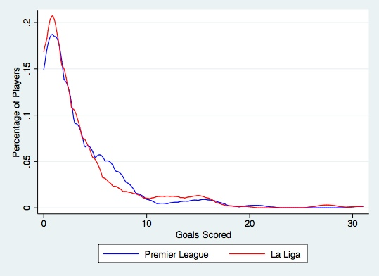 Graph Goals Liga:PL