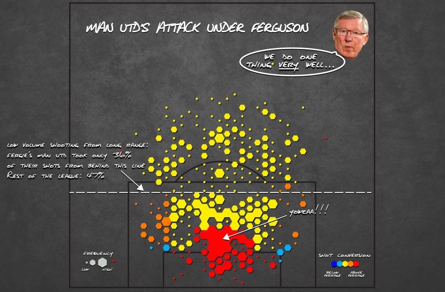 *The hexagons represent the number of shots taken, and the color indicates how efficiently United converted their chances into goals. Red is good. Blue is bad.