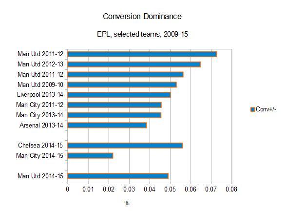 conv dominance