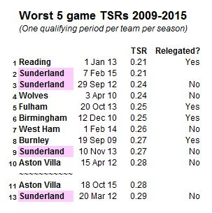 worst TSRs