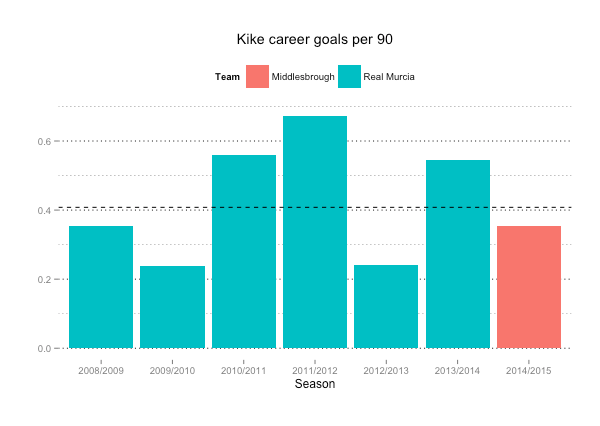 The dashed line shows Kike's career average goals per 90. Also note that 08/09 and 11/12 seasons are particularly unreliable due to the low number of minutes played. Data from soccerway.com