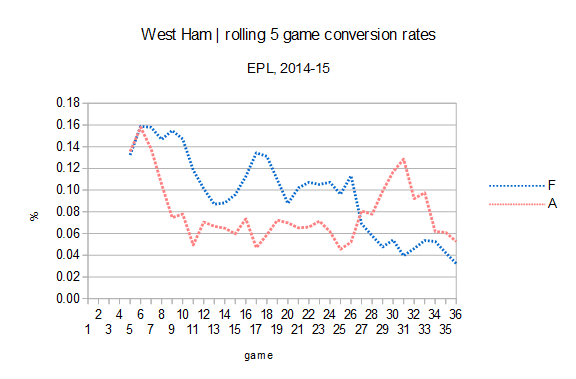 west ham conversion