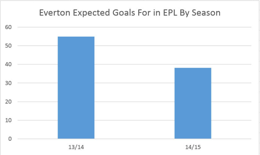 Everton7