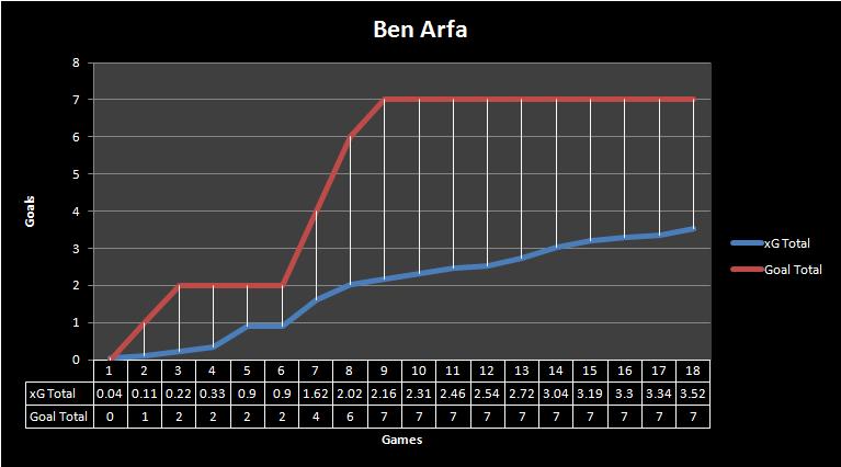 Ben Arfa