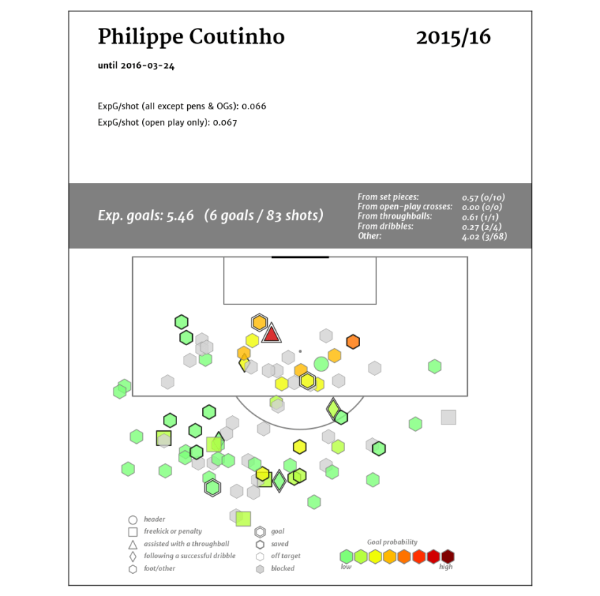 Philippe Coutinho_2015-16