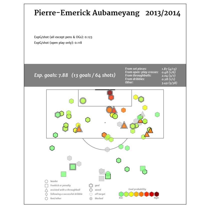 Pierre-Emerick Aubameyang2013