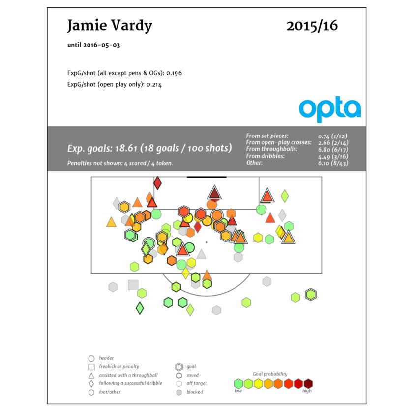 Jamie-Vardy_2015-16_edit_opta