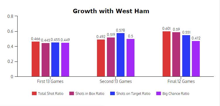 West-Ham