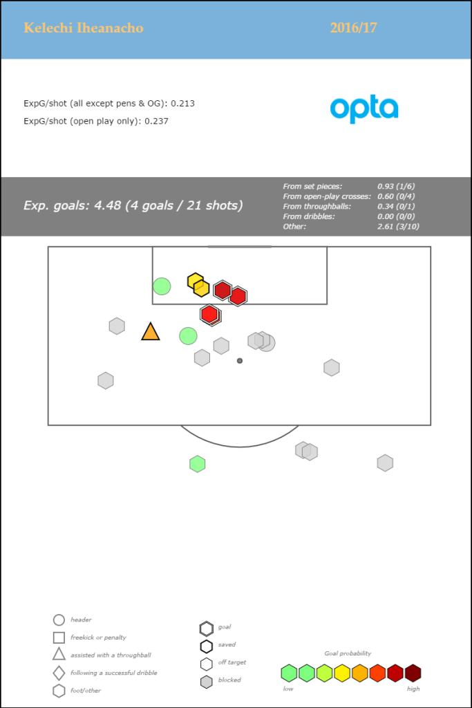 kelechi-iheanacho-premier-league-2016-17_shotmap_jan6