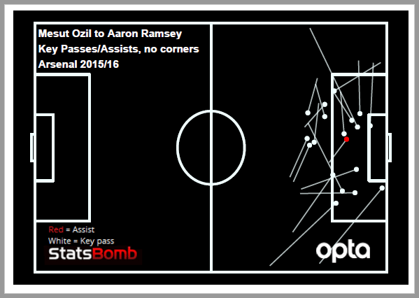 ozil to ramsey 1516