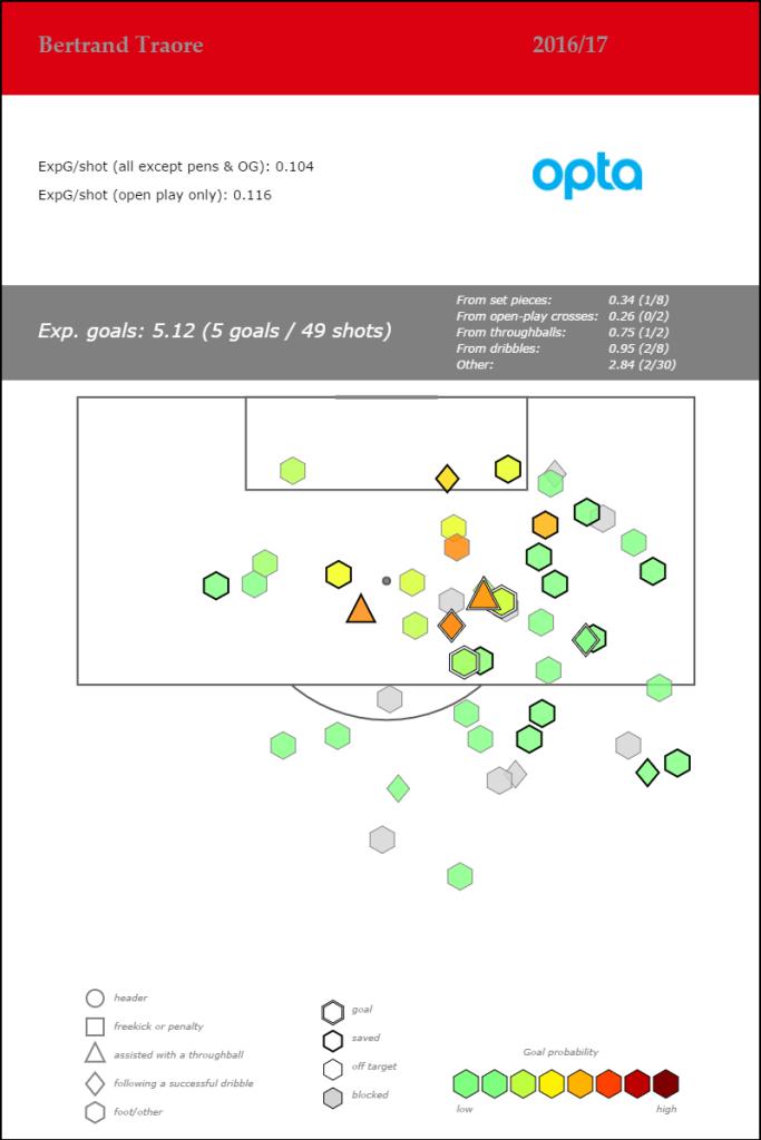 Bertrand Traore - Eredivisie - 2016-17_shotmap_feb23