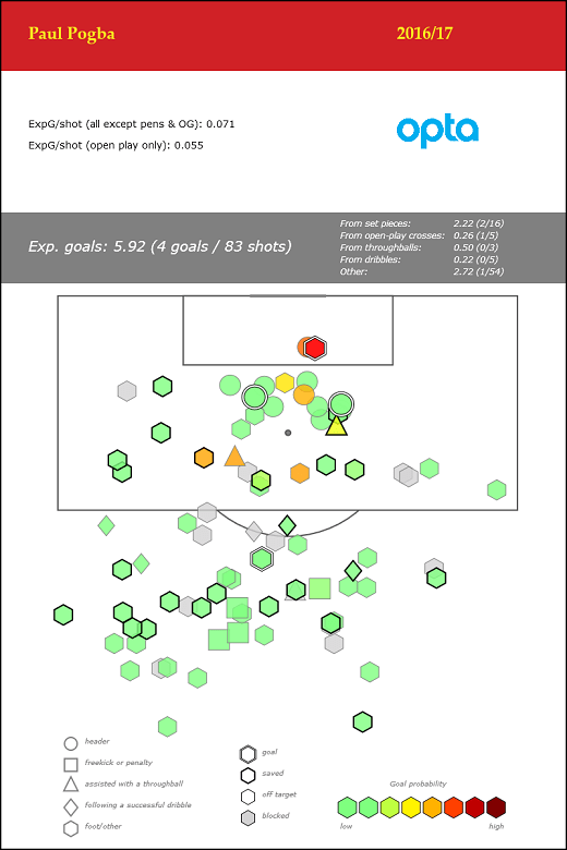 Paul Pogba - Premier League - 2016_17