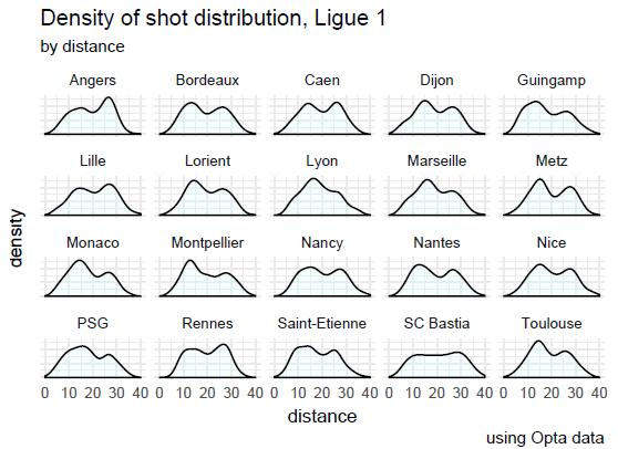density ligue 1