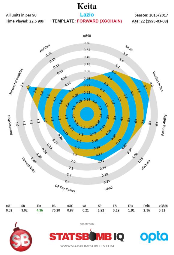 Keita - Italian Serie A - 2016-2017