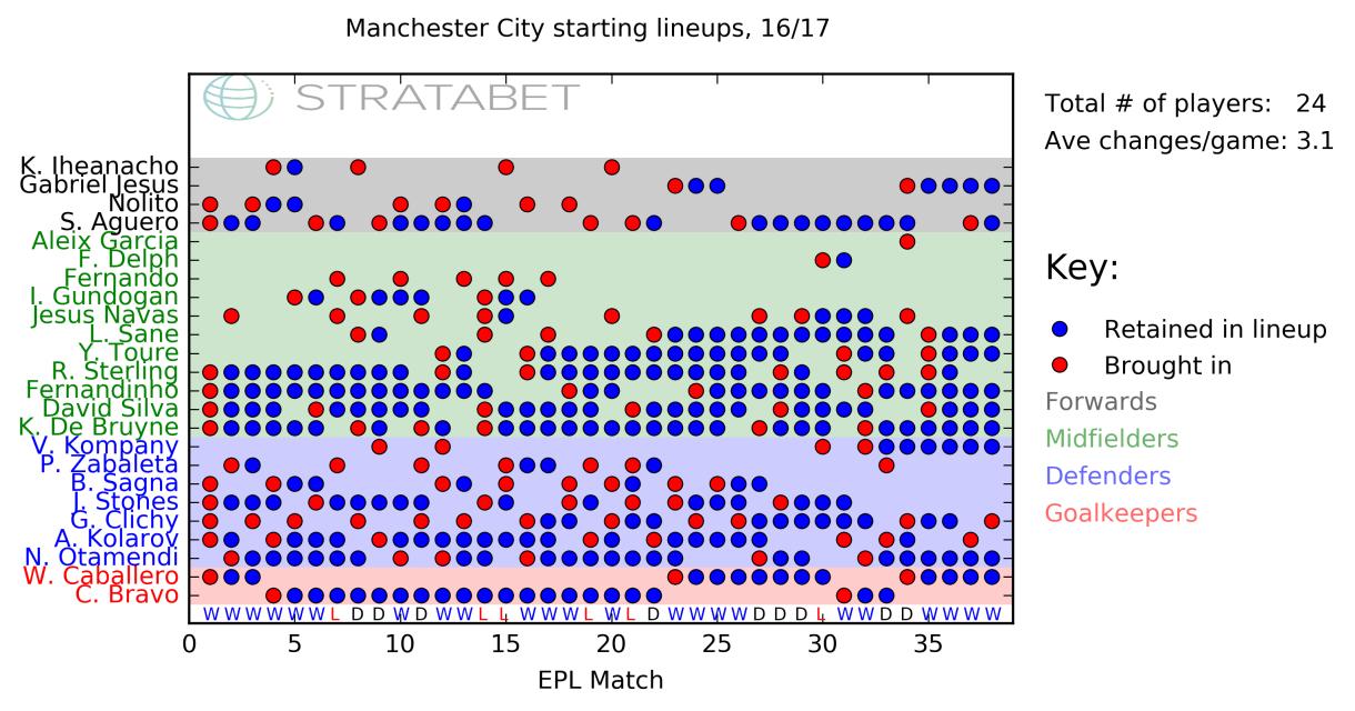 Manchester City_lineups