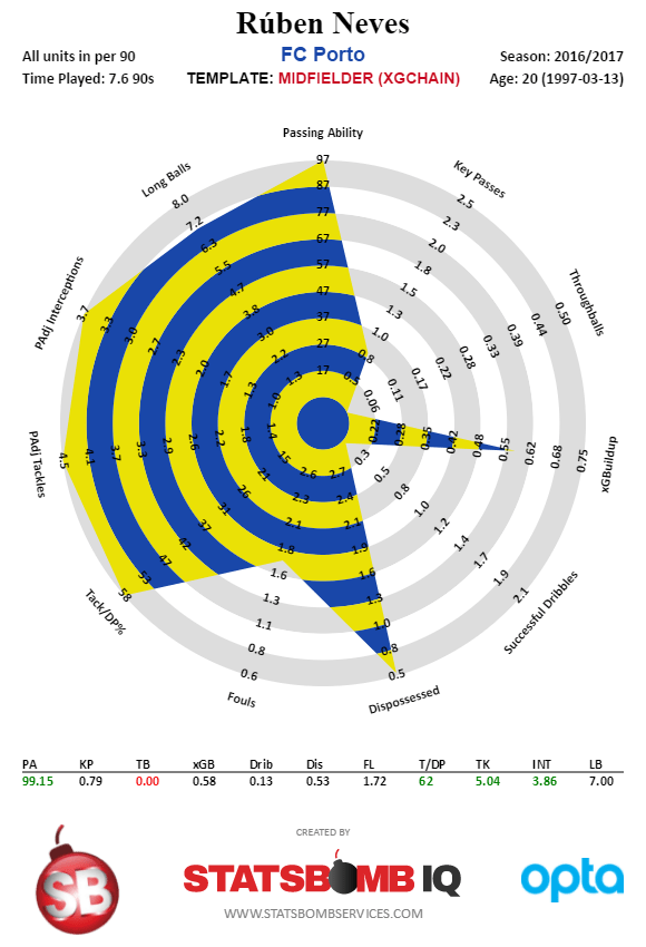 Rúben Neves - Portuguese Primeira Liga - 2016-2017