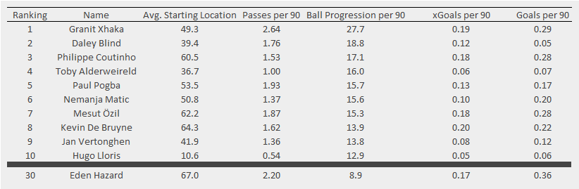 Top players ranked by ball progression per 90 minutes (in yards) during fast-attacks from deep for the 2016/17 Premier League season. xGoals and Goals per 90 are for possessions that a player is involved in (known as xGChain in some parts). Players with more than 1800 minutes only. Data via Opta.