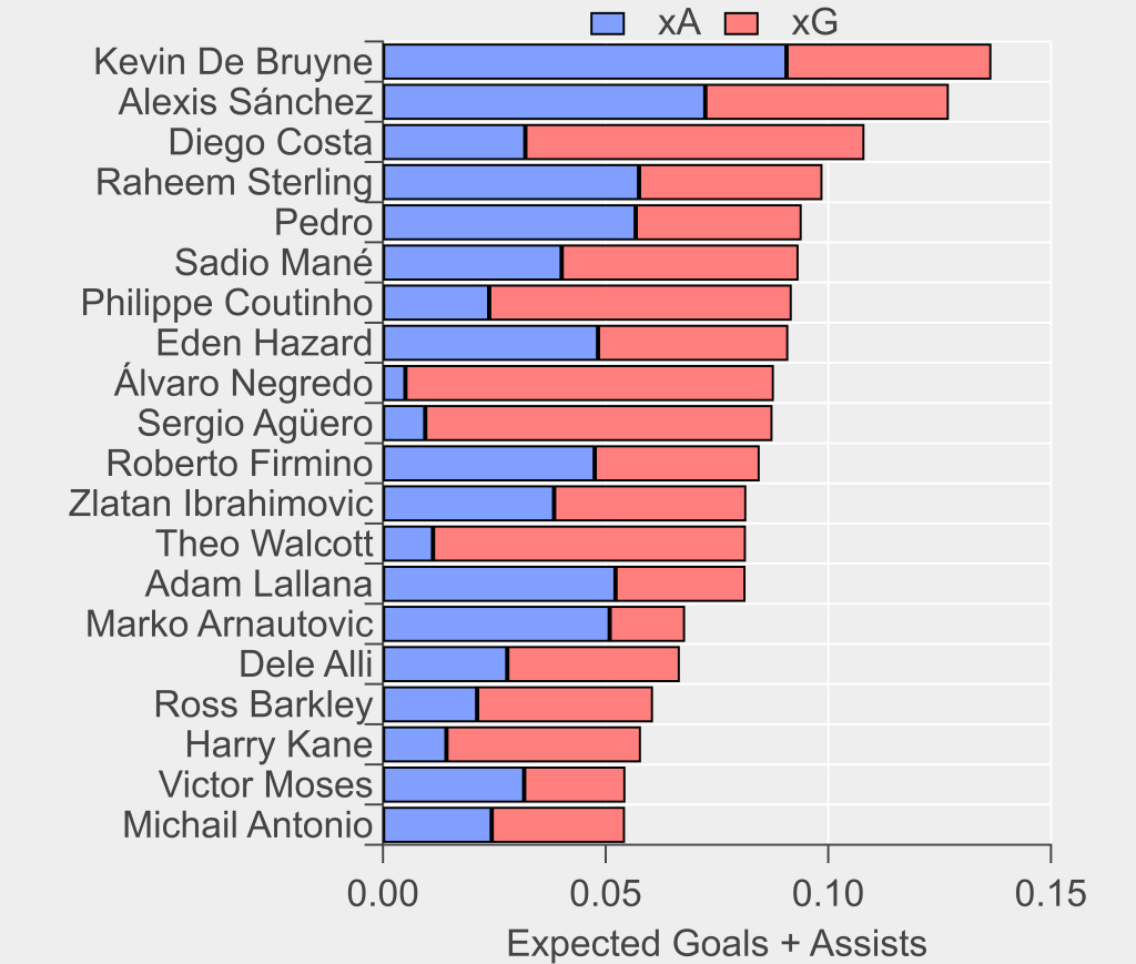 Top-20 players rated by expected goals (xG) plus expenses assists (xA) for fast-attacks from deep. Playerswith more than 1800 minutes only. Data viaOpta.