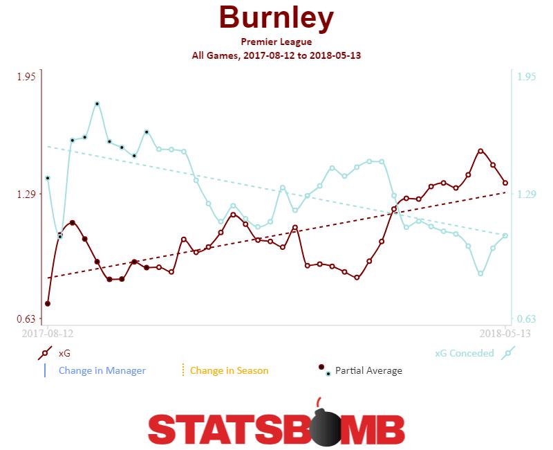 Burnley: 2018-19 Season Preview   StatsBomb