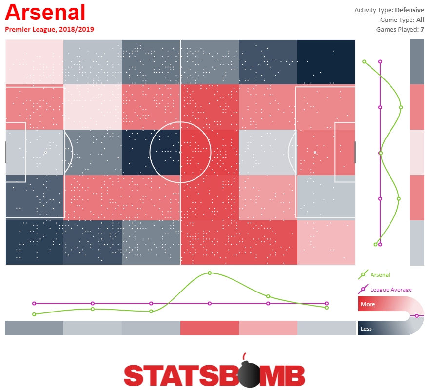 https://i0.wp.com/statsbomb.com/wp-content/uploads/2018/10/Arsenal-Defensive-Activity-Heatmap-Premier-League-2018_2019-1.png