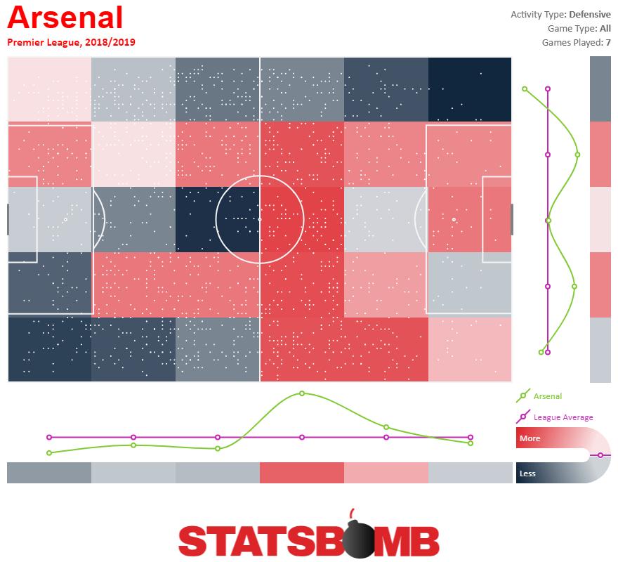 https://i0.wp.com/statsbomb.com/wp-content/uploads/2018/10/Arsenal-Defensive-Activity-Heatmap-Premier-League-2018_2019-1.png