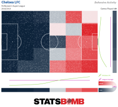 Chelsea LFC Defensive Activity Heatmap FA Women's Super League 2018_2019