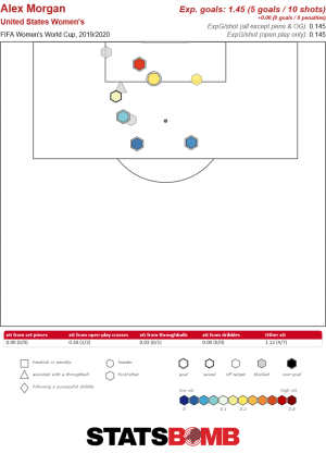 Alex Morgan shot map vs Jamaica