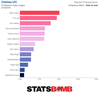 Chelsea's expected goals assisted chart, with Karen Carney leading the way and Korea Republic's Ji So-Yun second.