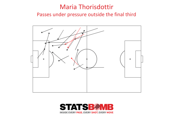 Maria Thorisdottir's passes under pressure, often to the left-back