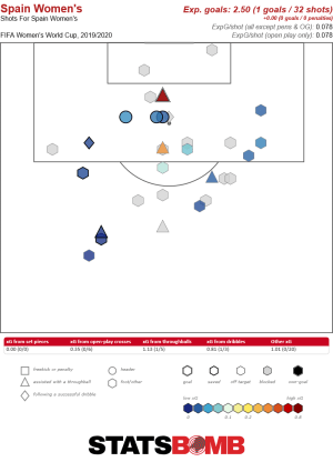 Spain's open-play shot map, with only 28 per cent of shots on target
