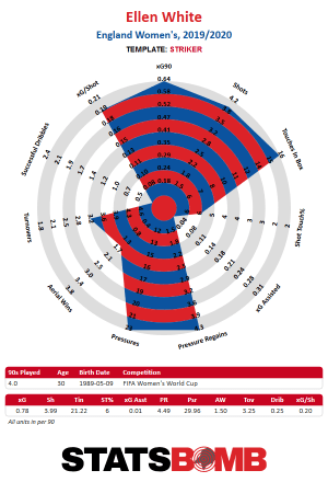 Ellen White World Cup radar chart, off the charts in attack as well as defence