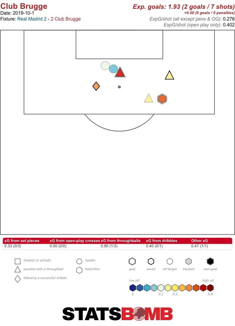 Real Madrid Shots Against vs. Brugge