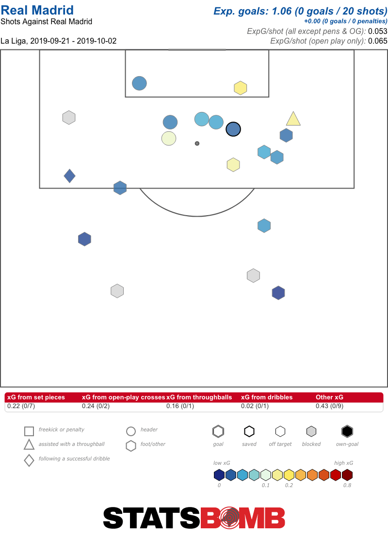 Real Madrid Shots Against RD5-7