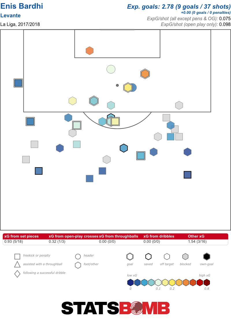 Enis Bardhi La Liga 2017_2018