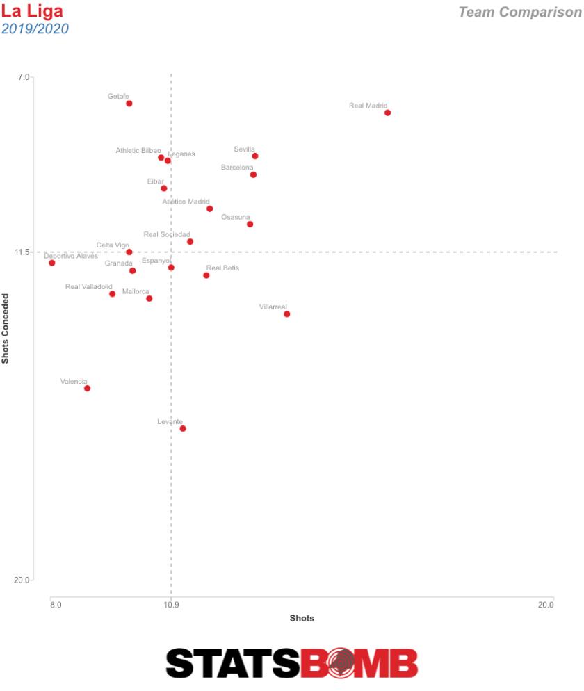 Team League Comparison (2)