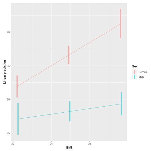 interaction plot 2