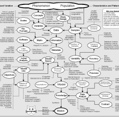Data Flow Diagram For Dummies Simple Wiring Boat Lights 1000 43 Images About School On Pinterest Statistics