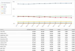 El crecimiento de Internet Explorer y Firefox es notable, sin embargo Google Chrome baja su número de usuarios