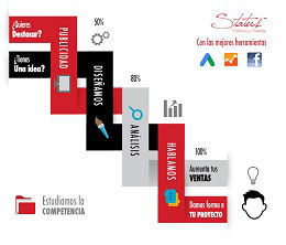 Agencias publicidad web